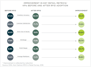 kurt-salmon-rfid-in-retail-survey-2016