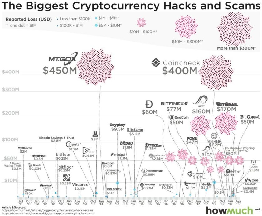 MW-GJ818_crypto_20180524101202_NS-1024x844 Top Scams in the Young History of Cryptocurrencies