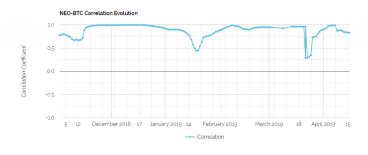 neo-btc correlation