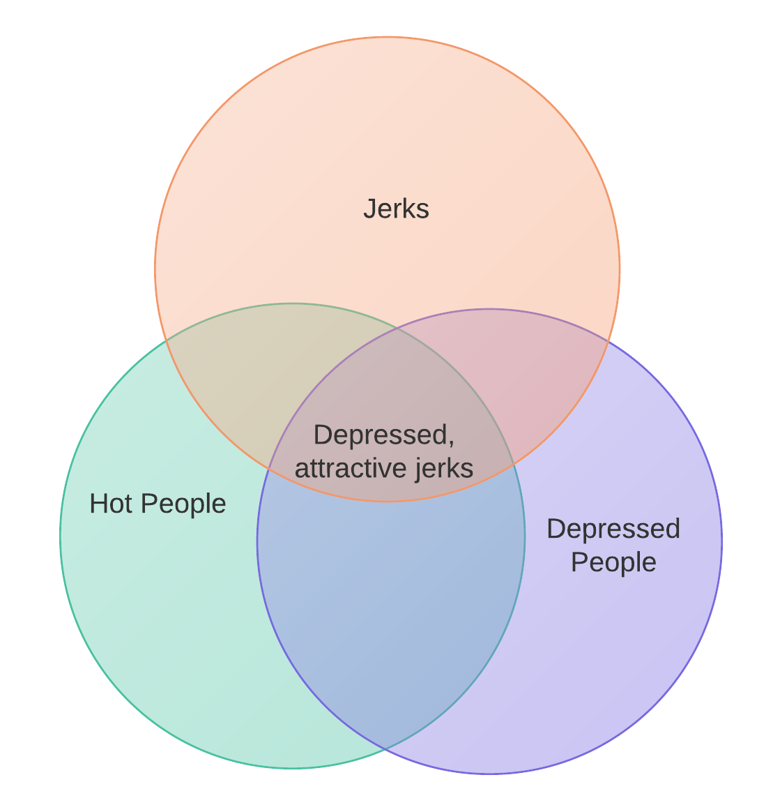 hight resolution of a venn diagram of depressed attractive jerks