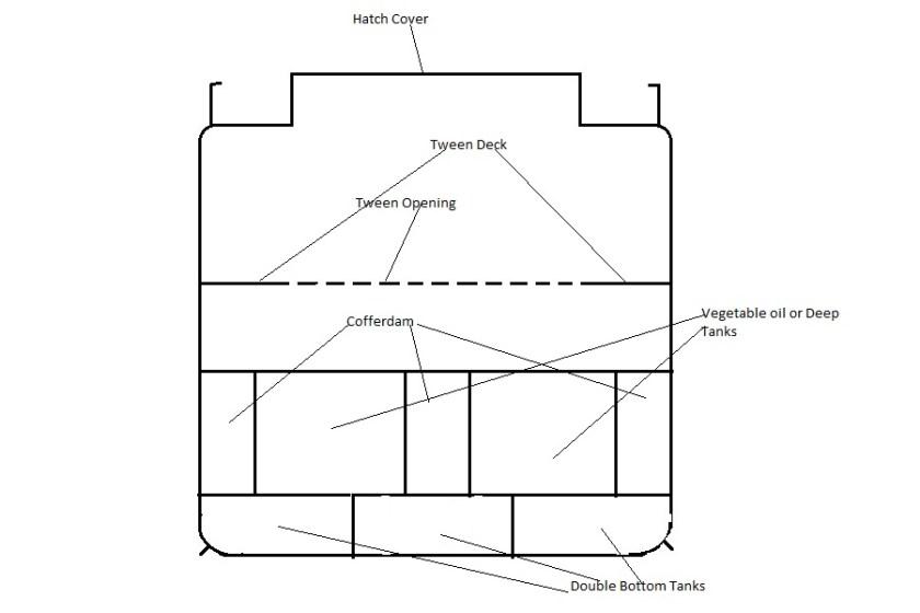 tween deck opening: opening in tween deck for accessing lower hold