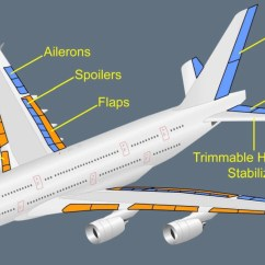 Airplane Wing Parts Diagram Micro Usb Power Wiring The A380 A Complex Work Of Art  Captain Dave