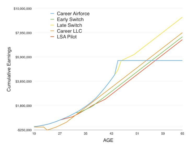 Lifetime earnings: RSAF vs Commercial Pilots, who Earns More