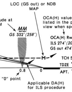Legend for the missed approach point symbol also points in jeppesen charts robert chapin rh captainslogro