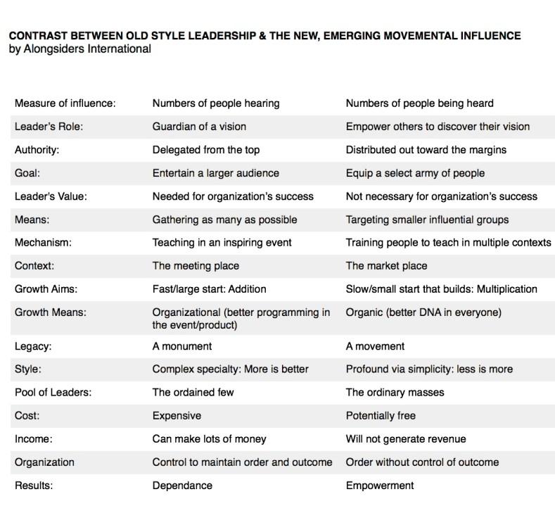 Emerging Movemental Influence by Alongsiders International