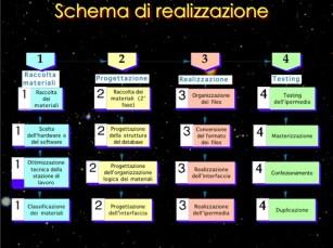 Lo schema di realizzazione / The making of scheme