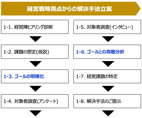 第1フェーズ「課題認識と解決手段のご提案」