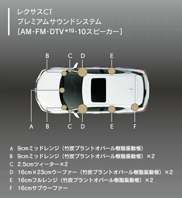 新型レクサスCT200内装画像オーディオ