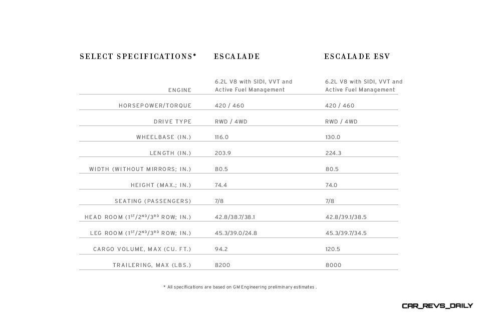 2015 Cadillac Escalade In-Depth Specs + Mega Galleries