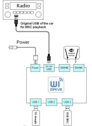 InCar WiFi Hotspot Dension WiDrive WID11GEN3G  Car