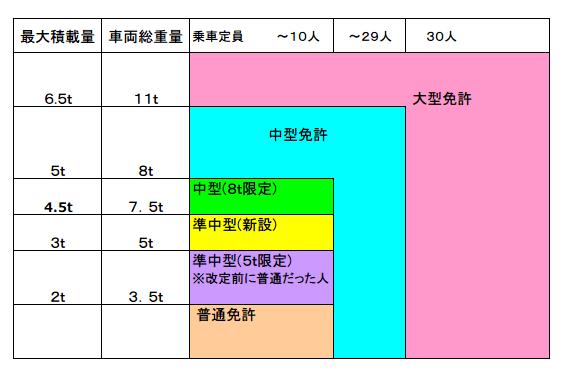 平成29年3月以降の免許区分