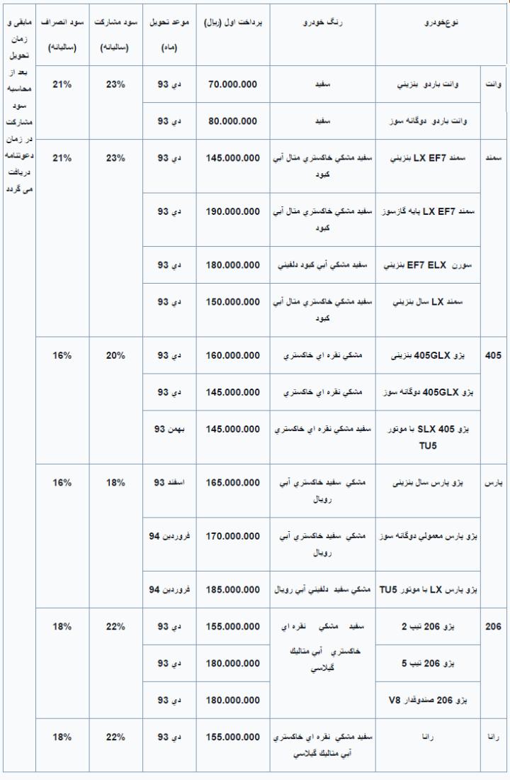 قیمت های اقساطی ایران خودرو