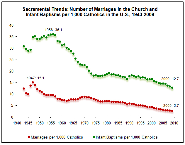 Image result for declining catholics in america