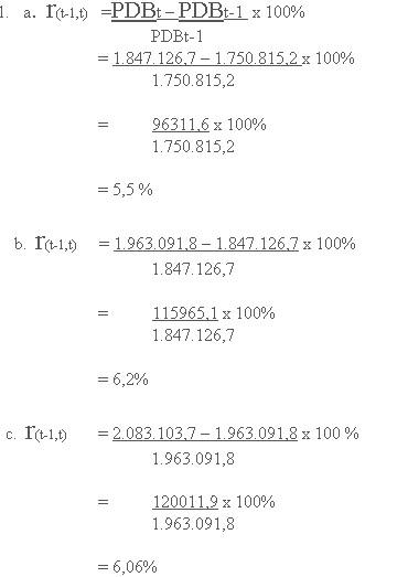 Cara Menghitung Persentase Pertumbuhan Di Excel : menghitung, persentase, pertumbuhan, excel, Mengukur, Pertumbuhan, Ekonomi, Suatu, Negara