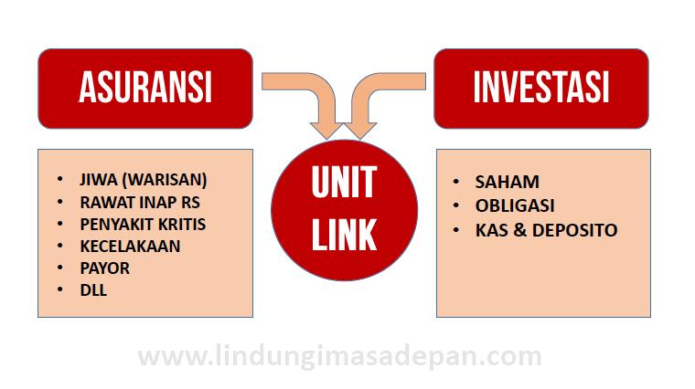 jenis Asuransi Unit Link