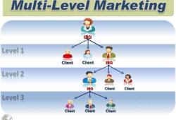 Bisnis MLM: Cara Pemasaran dan Strategi Promosinya