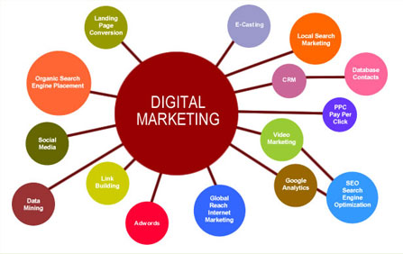 Bisnis Digital Marketing