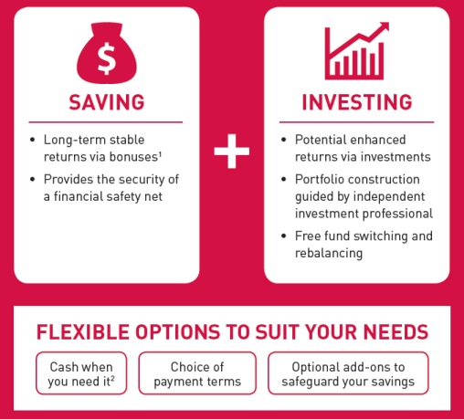 Redefining Insurance Heart and Save Plan I