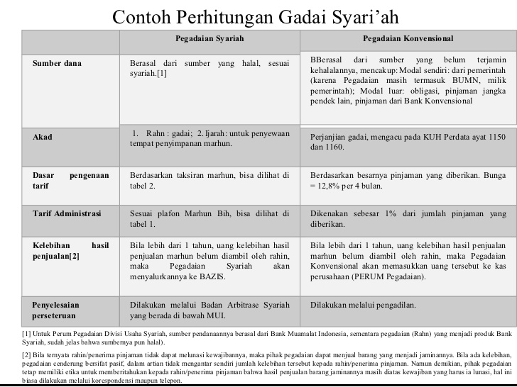 Pegadaian Syariah vs Pegadaian Konvensional