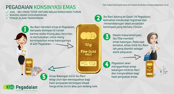 5 Cara Investasi Emas Di Pegadaian Yang Menguntungkan