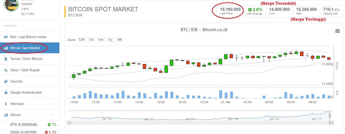garis bitcoin spot market naik