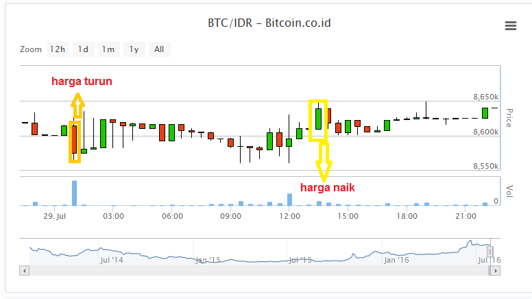warna grafik VIP Bitcoin