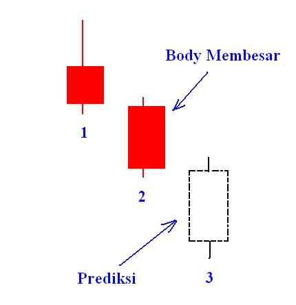 Cara Analisa Candlestick Bagi Pemula Disertai Gambar Lengkap -