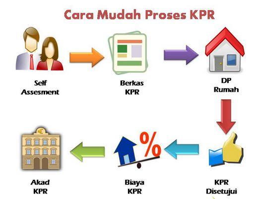 Mengajukan KPR