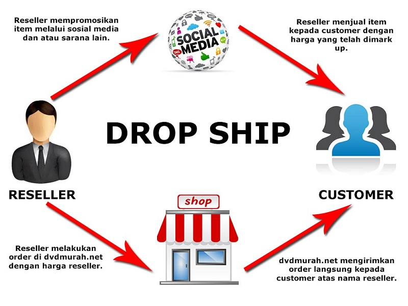 Produk Dropship