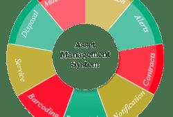 Pengertian EAM Untuk Memanage Aset Perusahaan