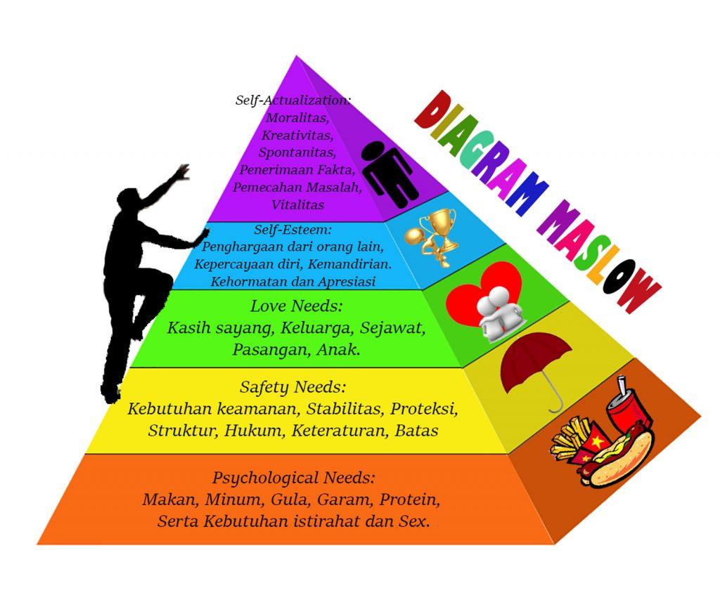 Teori Motivasi Abraham Maslow
