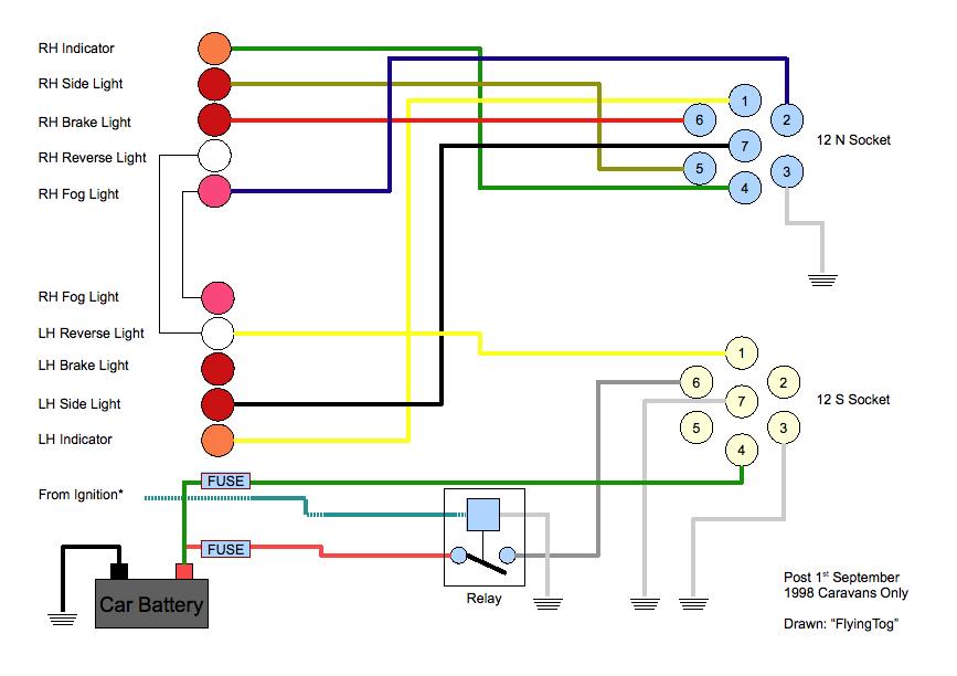 Understanding Caravan And Tow Car Electrics