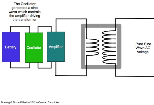 How To Build A Sine Wave Inverter Circuit Using Bubba Oscillator