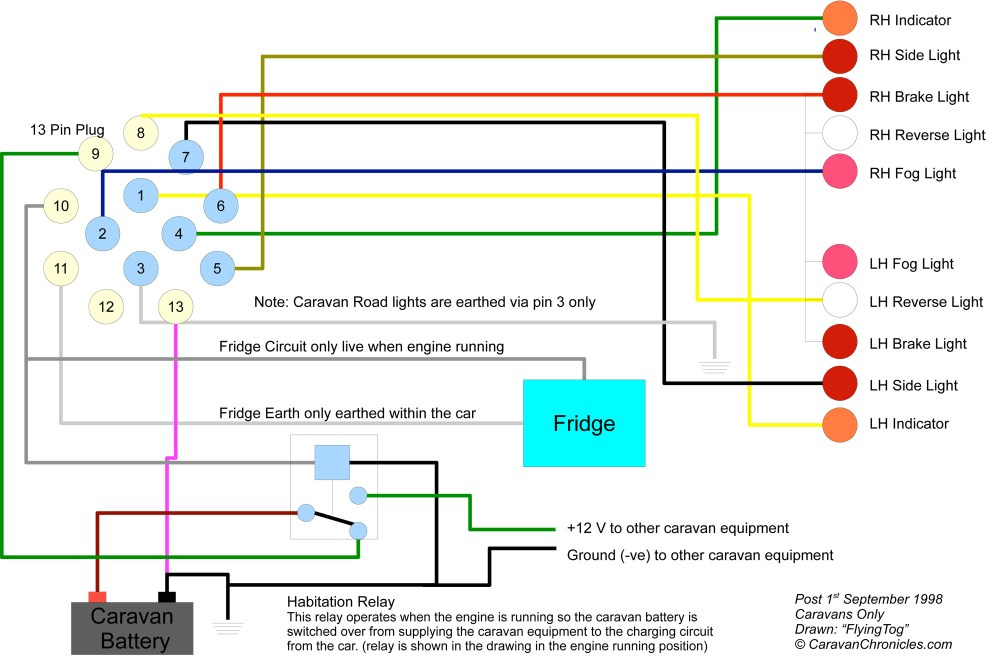 medium resolution of typical 13 pin connected caravan wiring