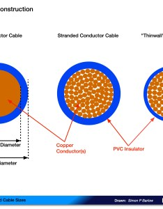 Understanding cable and sizes also caravan chronicles rh caravanchronicles