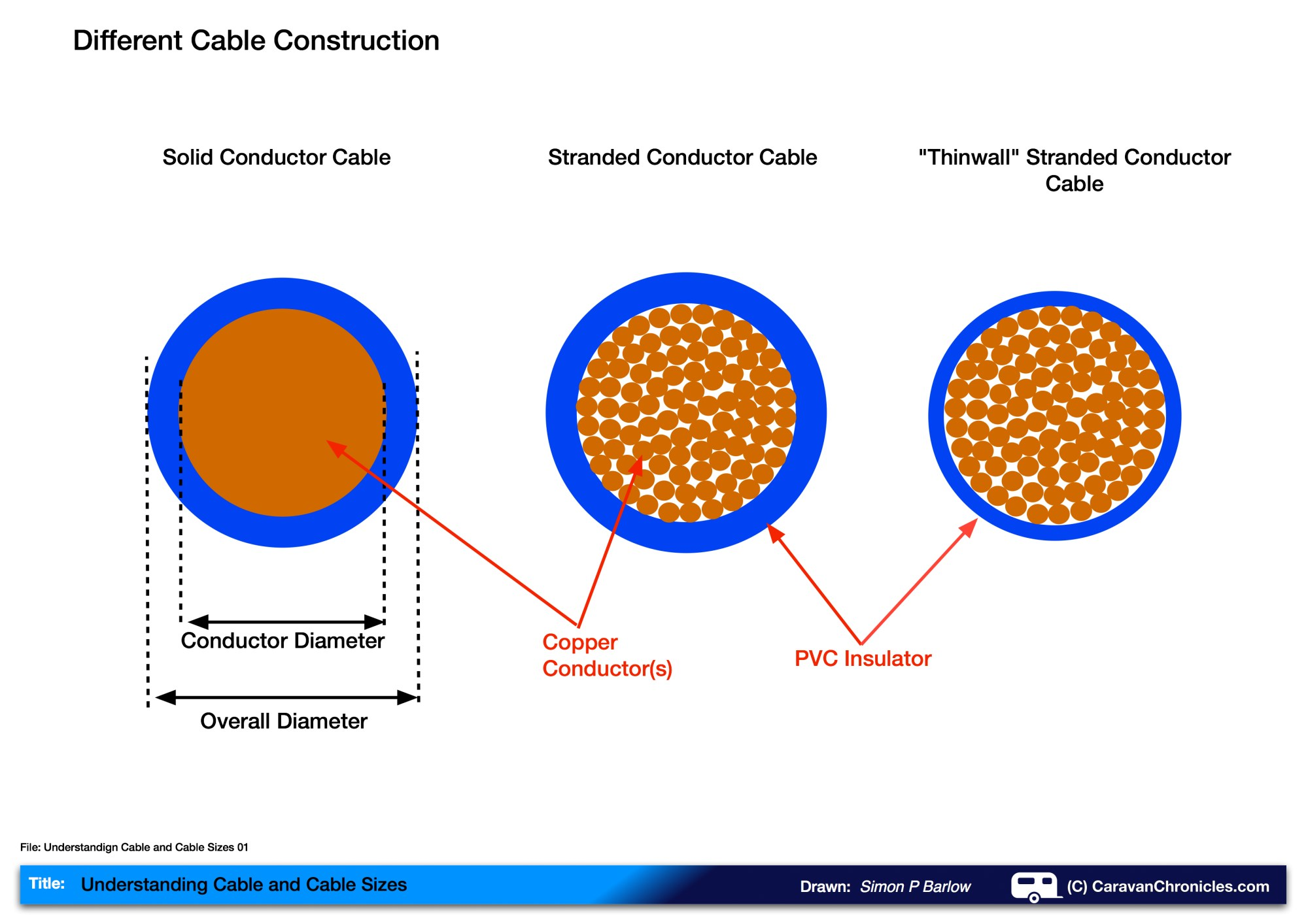 hight resolution of understanding cable and cable sizes 01