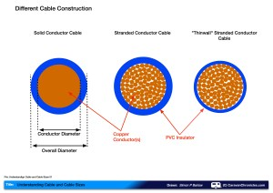 Understanding Cable and Cable Sizes | Caravan Chronicles