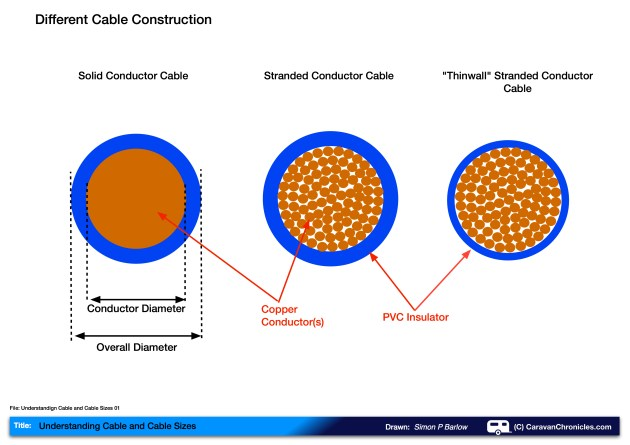 Wiring Cable Sizes