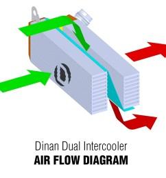 dinan high performance dual core intercooler for bmw f22 228i m235i f30 f31 f34 328i 335i f32 f36 428i 435i [ 1500 x 1500 Pixel ]