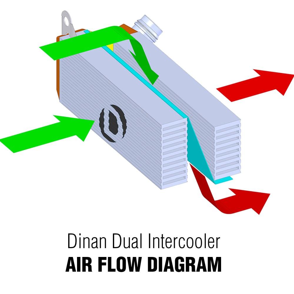 medium resolution of dinan high performance dual core intercooler for bmw f22 228i m235i f30 f31 f34 328i 335i f32 f36 428i 435i