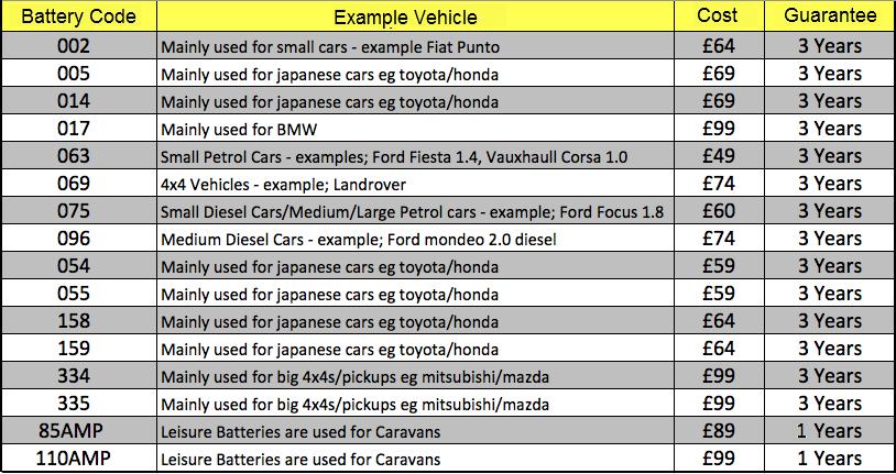 Car Battery Size Chart >> Car Battery Chart Arenda Stroy