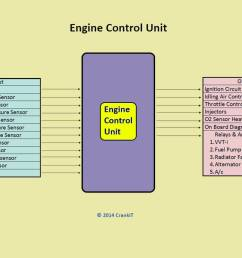 engine management system ems components and working explained engine control unit block diagram [ 1200 x 857 Pixel ]