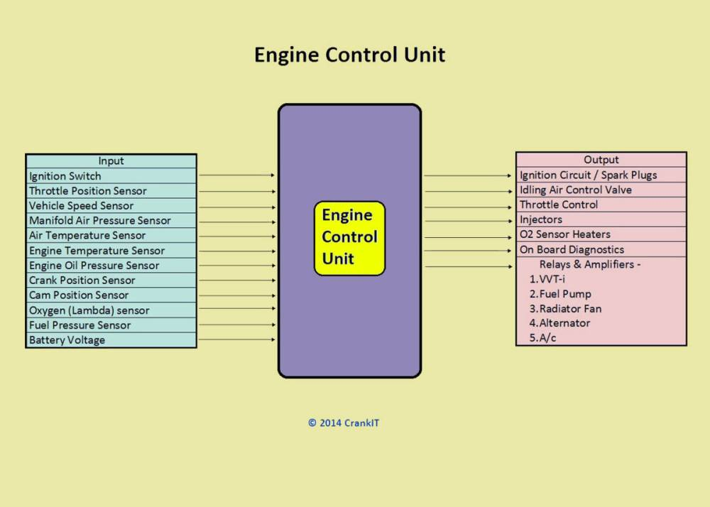 medium resolution of engine management system ems components and working explained engine control unit block diagram