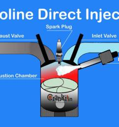 4th generation efi gasoline direct injection gdi [ 1200 x 785 Pixel ]