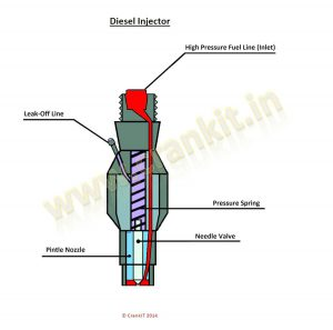 Injector: How A Fuel Injector Works? Design And Working