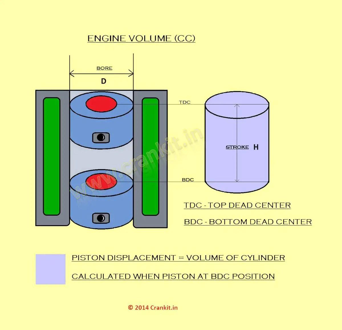 Engine Capacity Cc What Is Engine S Capacity Volume