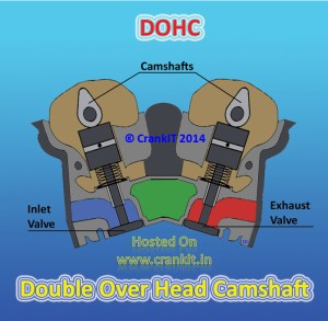 OHC vs SOHC vs DOHC Technologies: What Is The Difference