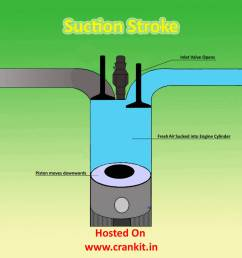diesel suction stroke [ 1200 x 984 Pixel ]