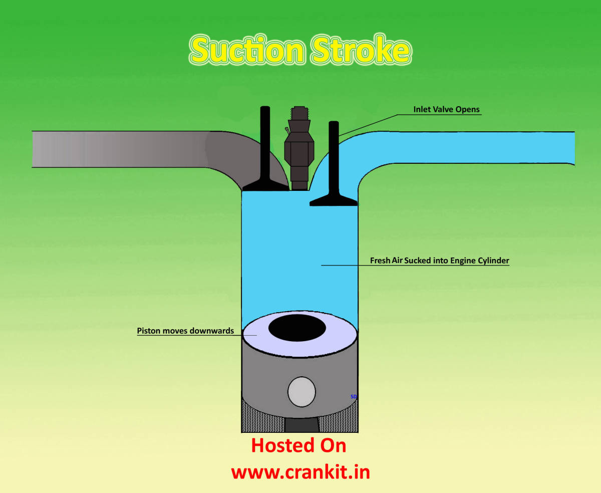 hight resolution of diesel suction stroke