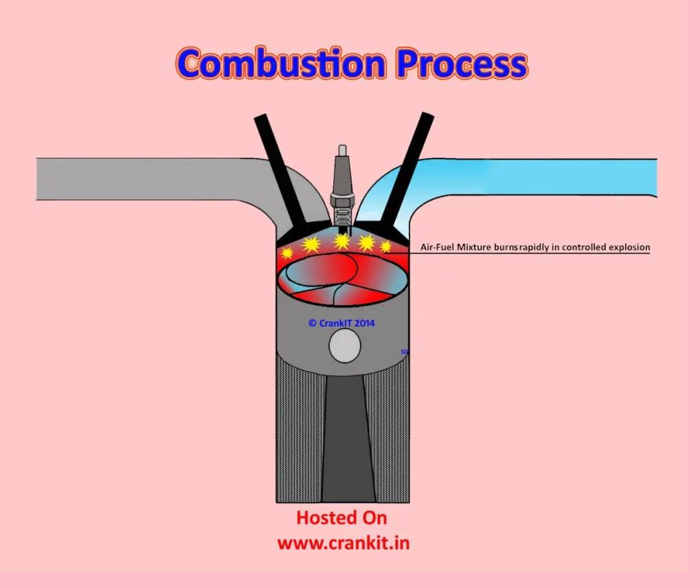 medium resolution of petrol combustion process diagram